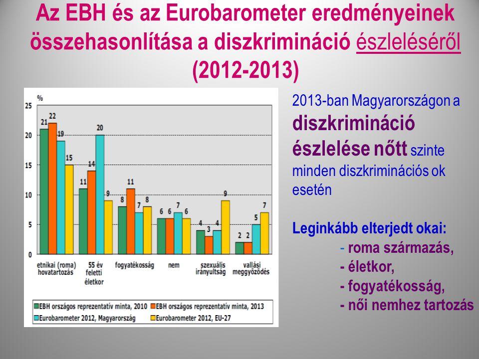 Az EBH és az Eurobarometer eredményeinek összehasonlítása a diszkrimináció észleléséről (2012-2013) 2013-ban Magyarországon a diszkrimináció észlelése nőtt szinte minden diszkriminációs ok esetén Leginkább elterjedt okai: - roma származás, - életkor, - fogyatékosság, - női nemhez tartozás