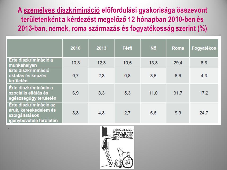 A személyes diszkrimináció előfordulási gyakorisága összevont területenként a kérdezést megelőző 12 hónapban 2010-ben és 2013-ban, nemek, roma származás és fogyatékosság szerint (%).