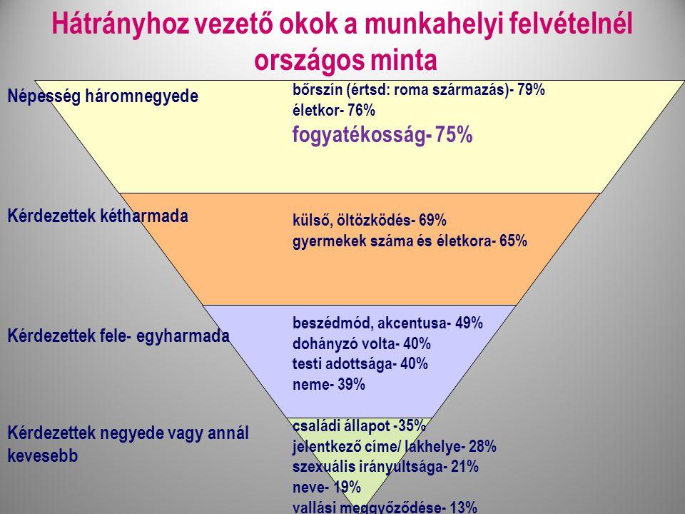 bőrszín (értsd: roma származás)- 79% életkor- 76% fogyatékosság- 75% külső, öltözködés- 69% gyermekek száma és életkora- 65% beszédmód, akcentusa- 49% dohányzó volta- 40% testi adottsága- 40% neme- 39% családi állapot -35% jelentkező címe/ lakhelye- 28% szexuális irányultsága- 21% neve- 19% vallási meggyőződése- 13% Hátrányhoz vezető okok a munkahelyi felvételnél országos minta Népesség háromnegyede Kérdezettek fele- egyharmada Kérdezettek negyede vagy annál kevesebb Kérdezettek kétharmada