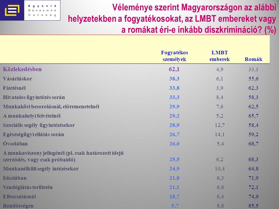 Véleménye szerint Magyarországon az alábbi helyzetekben a fogyatékosokat, az LMBT embereket vagy a romákat éri-e inkább diszkrimináció.