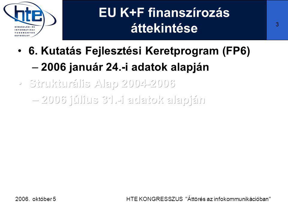 2006. október 5HTE KONGRESSZUS Áttörés az infokommunikációban 3 EU K+F finanszírozás áttekintése