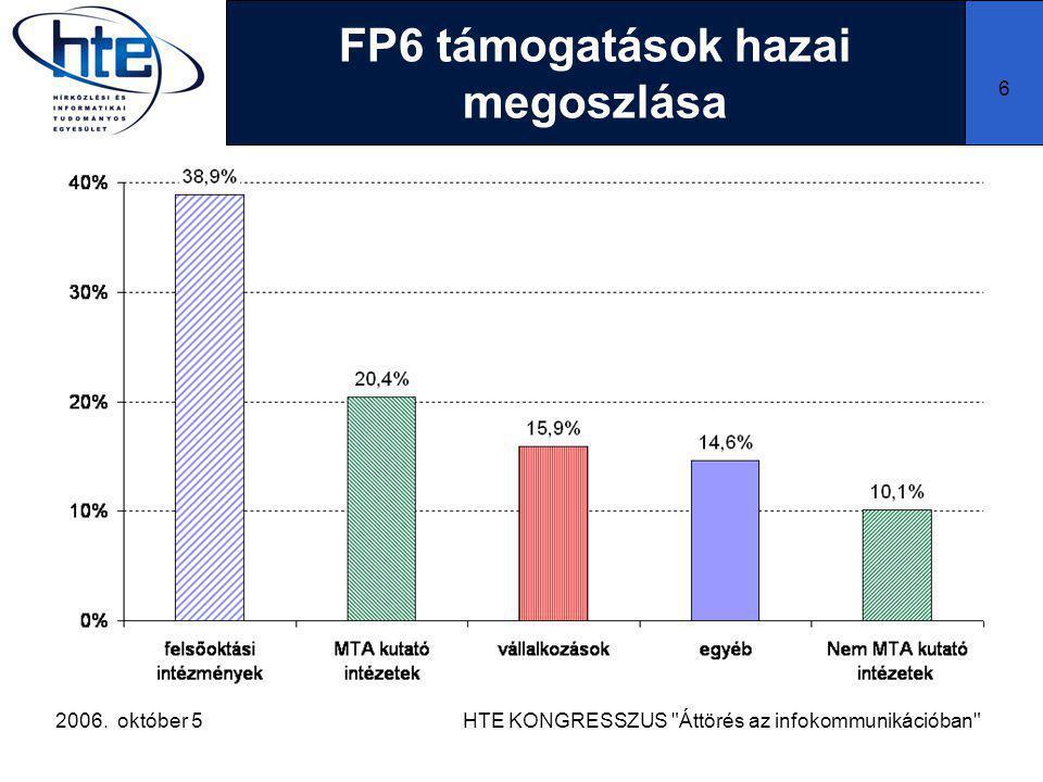 2006. október 5HTE KONGRESSZUS Áttörés az infokommunikációban 6 FP6 támogatások hazai megoszlása