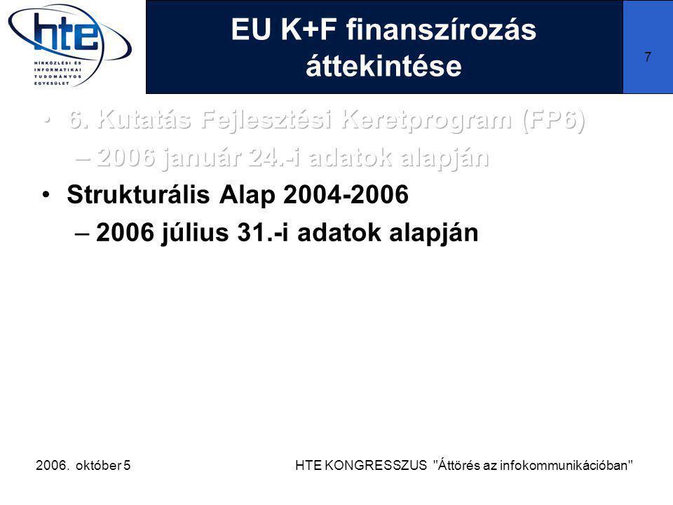 2006. október 5HTE KONGRESSZUS Áttörés az infokommunikációban 7 EU K+F finanszírozás áttekintése