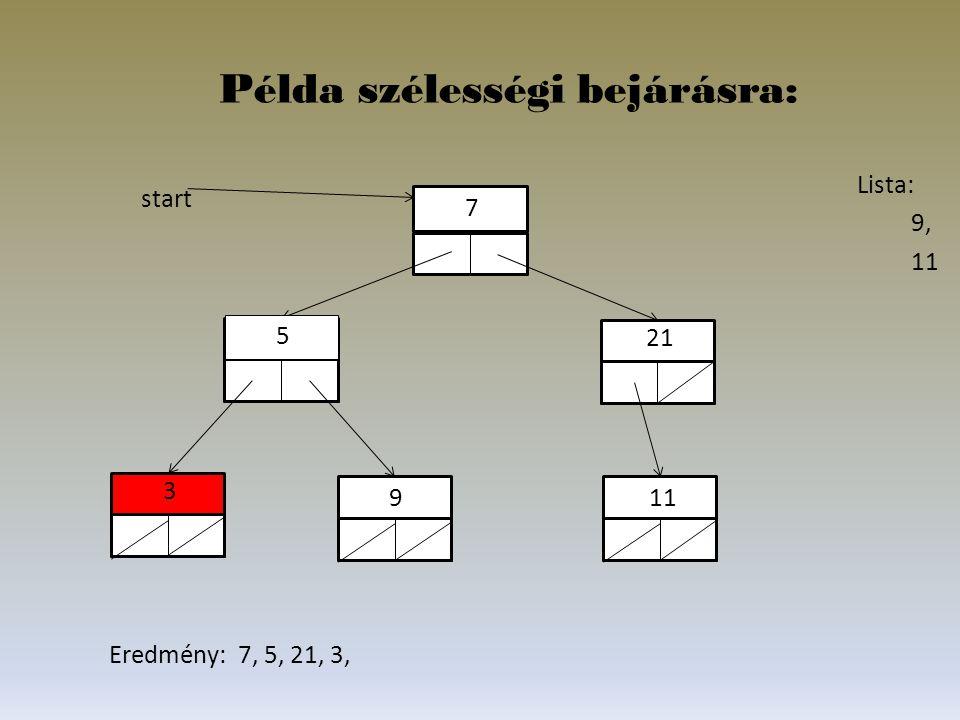 Lista: 9, 11 5 21 11 7 3 9 start Példa szélességi bejárásra: Eredmény: 7, 5, 21, 3,