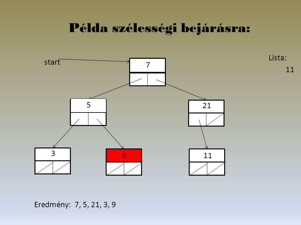 Lista: 11 5 21 11 7 3 9 start Példa szélességi bejárásra: Eredmény: 7, 5, 21, 3, 9