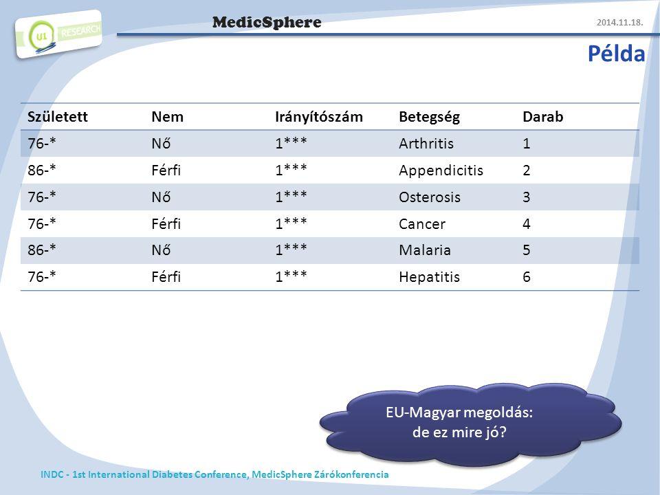 MedicSphere Példa 2014.11.18.