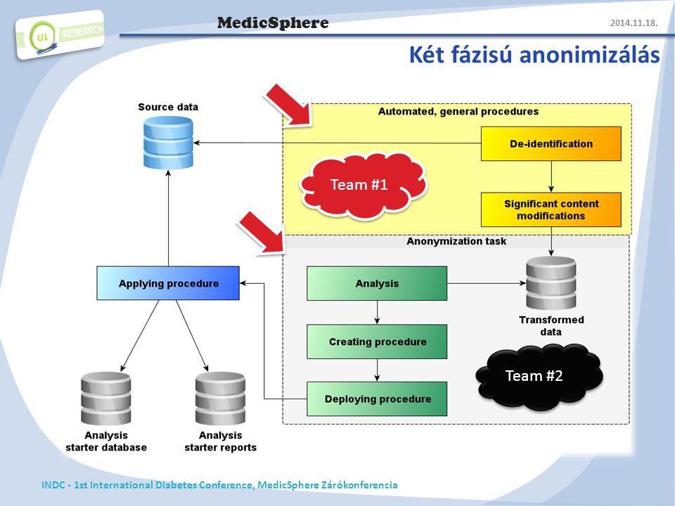 MedicSphere Két fázisú anonimizálás 2014.11.18.