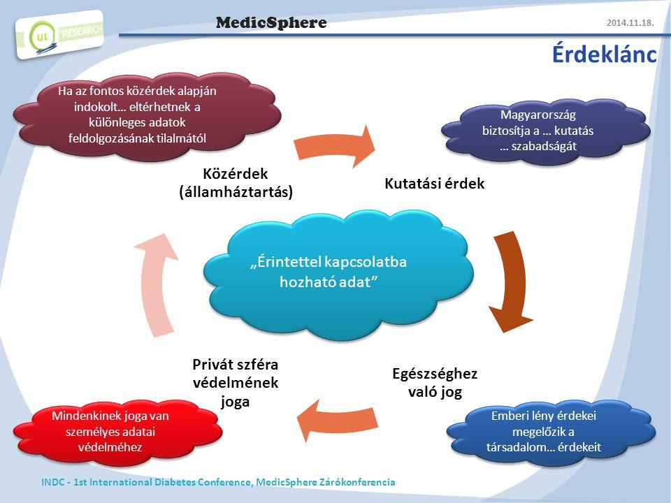 MedicSphere Érdeklánc 2014.11.18.