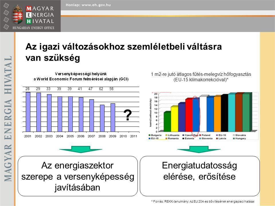 Az igazi változásokhoz szemléletbeli váltásra van szükség 28 29 33 39 39 41 47 62 58 ? Az energiaszektor szerepe a versenyképesség javításában Energia
