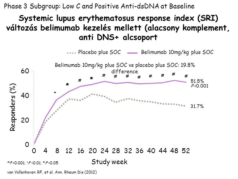 Study week Belimumab 10mg/kg plus SOC vs placebo plus SOC: 19.8% difference 51.5% P <0.001 31.7% # P <0.001, + P <0.01, *P <0.05 Phase 3 Subgroup: Low