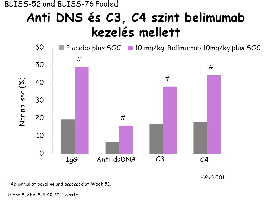 Anti DNS és C3, C4 szint belimumab kezelés mellett # P <0.001 Hiepe F, et al.EULAR 2011 Abstr a Abnormal at baseline and assessed at Week 52. BLISS-52
