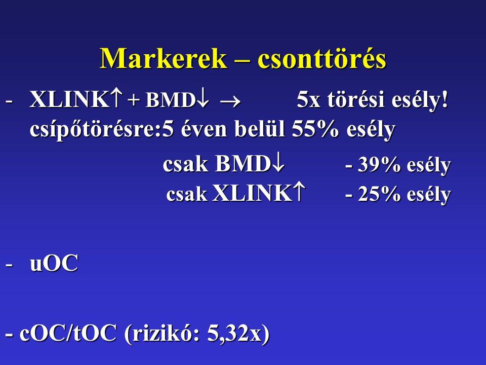 Markerek – csonttörés -XLINK  + BMD   5x törési esély.