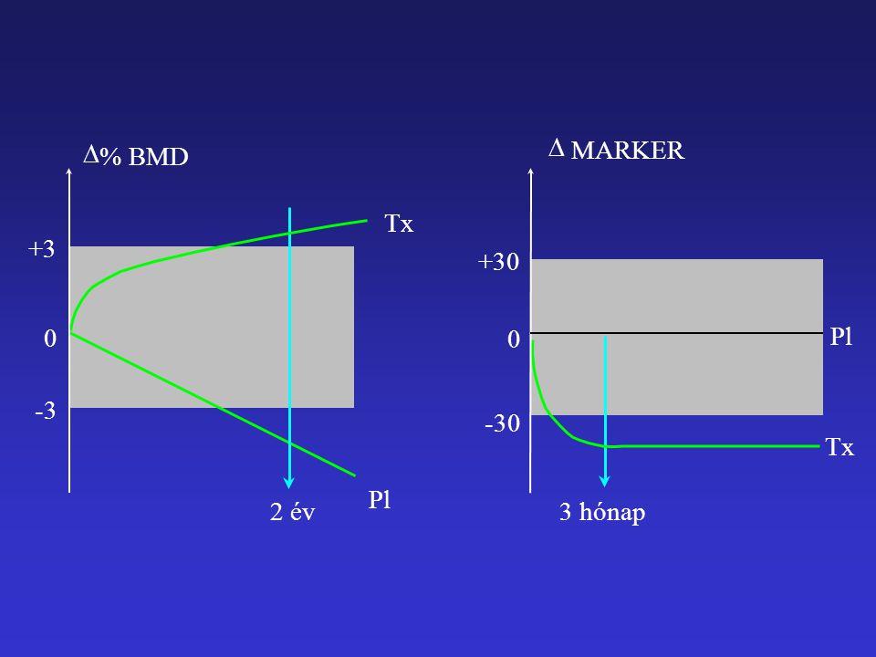 2 év Pl Tx  % BMD -3 +3 0 3 hónap -30 +30 0  MARKER Pl Tx