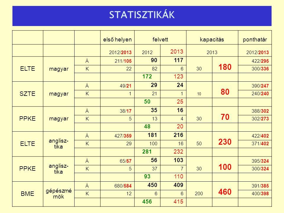 STATISZTIKÁK első helyenfelvettkapacitásponthatár 2012/20132012 2013 2012/2013 ELTE magyar Á211/105 90117 30 180 422/295 K22826300/336 172123 SZTE mag