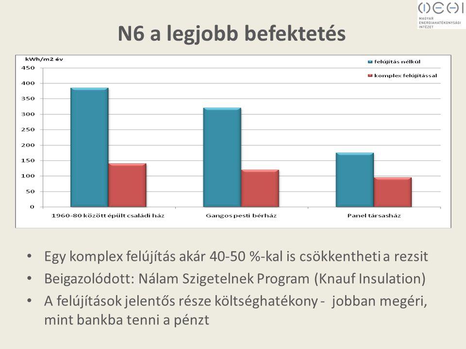 N6 a legjobb befektetés Egy komplex felújítás akár 40-50 %-kal is csökkentheti a rezsit Beigazolódott: Nálam Szigetelnek Program (Knauf Insulation) A felújítások jelentős része költséghatékony - jobban megéri, mint bankba tenni a pénzt