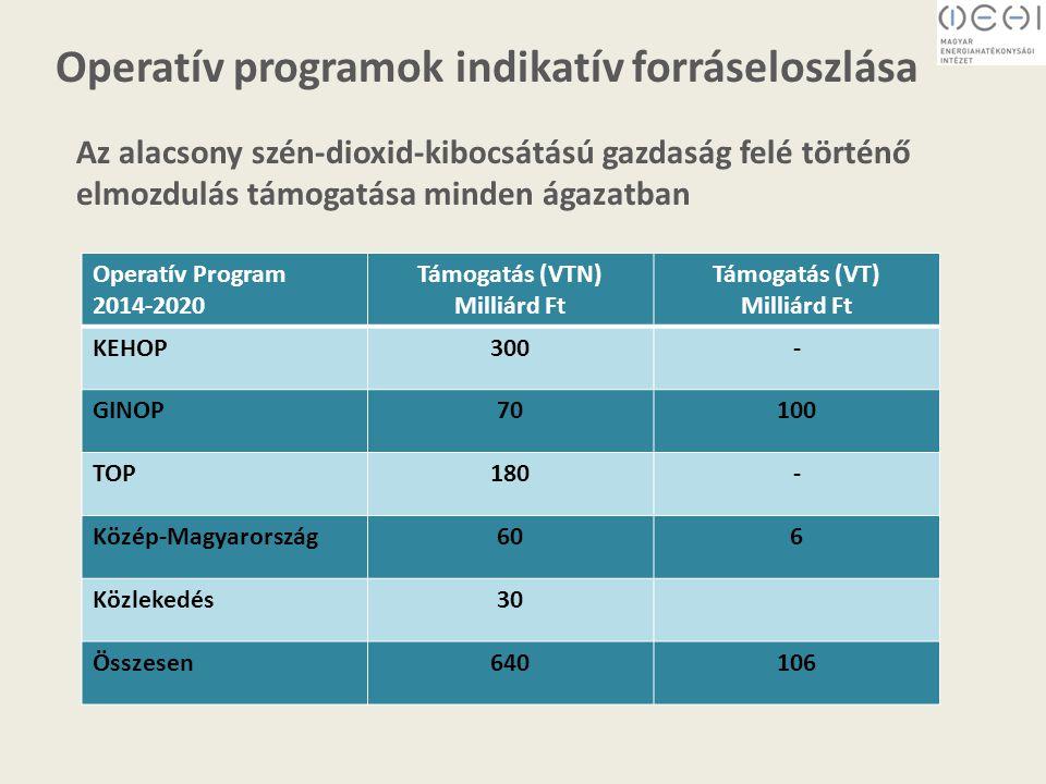 Az alacsony szén-dioxid-kibocsátású gazdaság felé történő elmozdulás támogatása minden ágazatban Operatív programok indikatív forráseloszlása Operatív Program 2014-2020 Támogatás (VTN) Milliárd Ft Támogatás (VT) Milliárd Ft KEHOP300- GINOP70100 TOP180- Közép-Magyarország606 Közlekedés30 Összesen640106