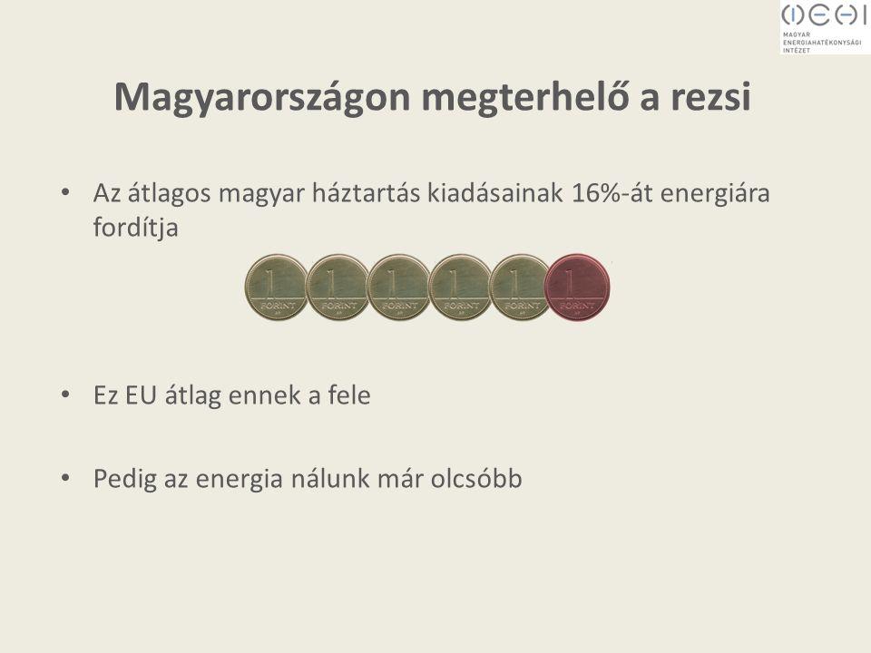 Magyarországon megterhelő a rezsi Az átlagos magyar háztartás kiadásainak 16%-át energiára fordítja Ez EU átlag ennek a fele Pedig az energia nálunk már olcsóbb