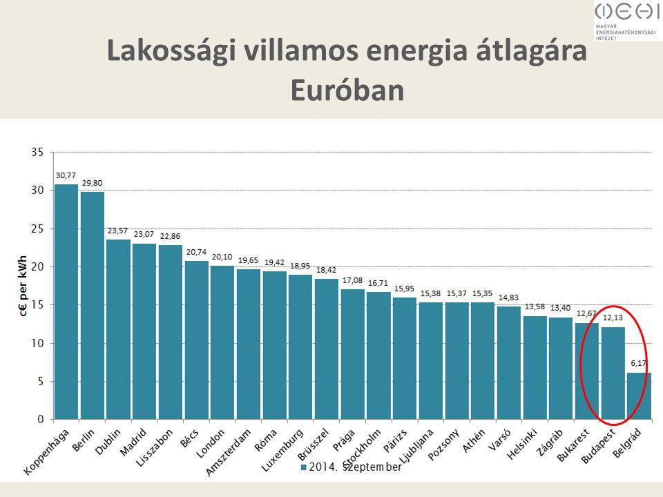 Lakossági földgáz átlagára Euróban