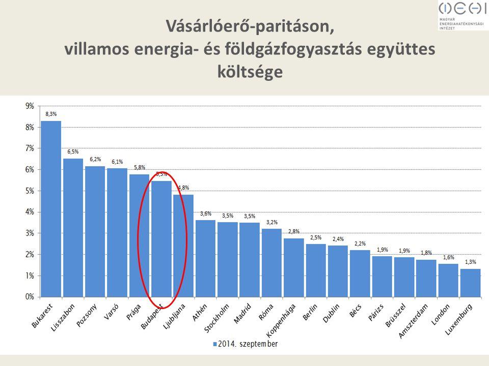 Lakossági villamos energia átlagára vásárlóerő-paritáson Vásárlóerő-paritáson, villamos energia- és földgázfogyasztás együttes költsége