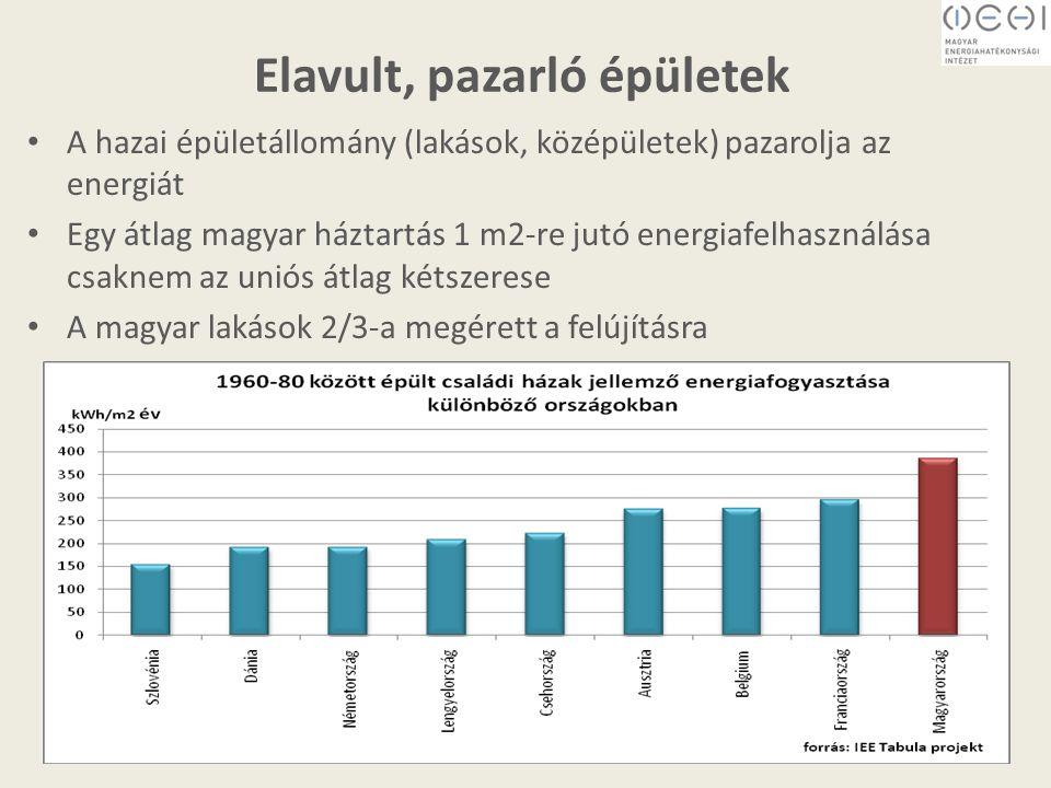 Elavult, pazarló épületek A hazai épületállomány (lakások, középületek) pazarolja az energiát Egy átlag magyar háztartás 1 m2-re jutó energiafelhasználása csaknem az uniós átlag kétszerese A magyar lakások 2/3-a megérett a felújításra