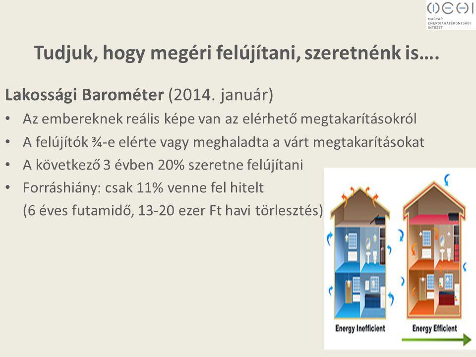 Tudjuk, hogy megéri felújítani, szeretnénk is…. Lakossági Barométer (2014.