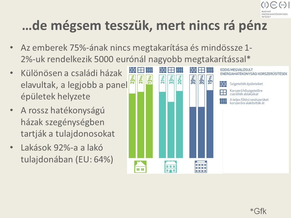 …de mégsem tesszük, mert nincs rá pénz Az emberek 75%-ának nincs megtakarítása és mindössze 1- 2%-uk rendelkezik 5000 eurónál nagyobb megtakarítással* Különösen a családi házak elavultak, a legjobb a panel épületek helyzete A rossz hatékonyságú házak szegénységben tartják a tulajdonosokat Lakások 92%-a a lakó tulajdonában (EU: 64%) * Gfk