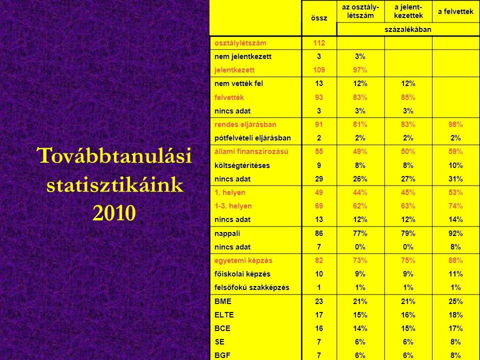 Továbbtanulási statisztikáink 2010 össz az osztály- létszám a jelent- kezettek a felvettek százalékában osztálylétszám112 nem jelentkezett33% jelentkezett10997% nem vették fel1312% felvették9383%85% nincs adat33% rendes eljárásban9181%83%98% pótfelvételi eljárásban22% állami finanszírozású5549%50%59% költségtérítéses98% 10% nincs adat2926%27%31% 1.