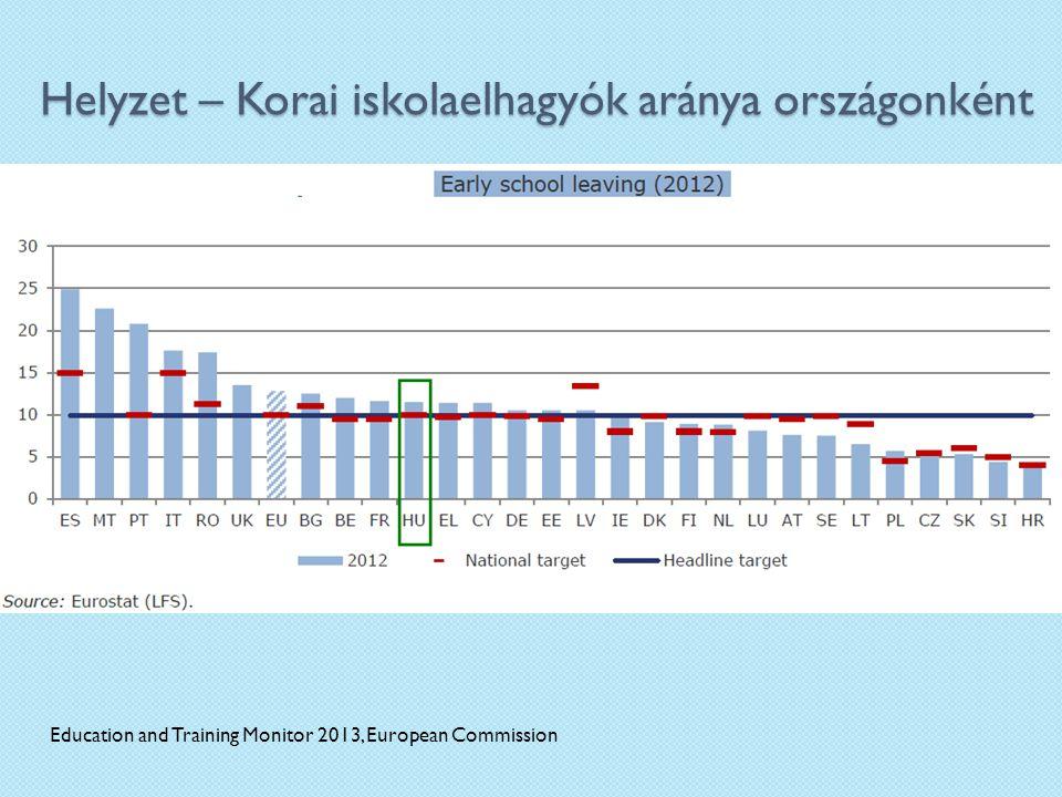 Helyzet – Korai iskolaelhagyók aránya országonként Education and Training Monitor 2013, European Commission