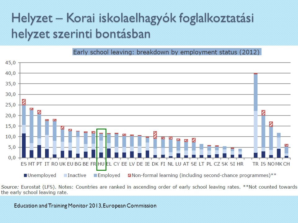 Helyzet – Korai iskolaelhagyók foglalkoztatási helyzet szerinti bontásban Education and Training Monitor 2013, European Commission