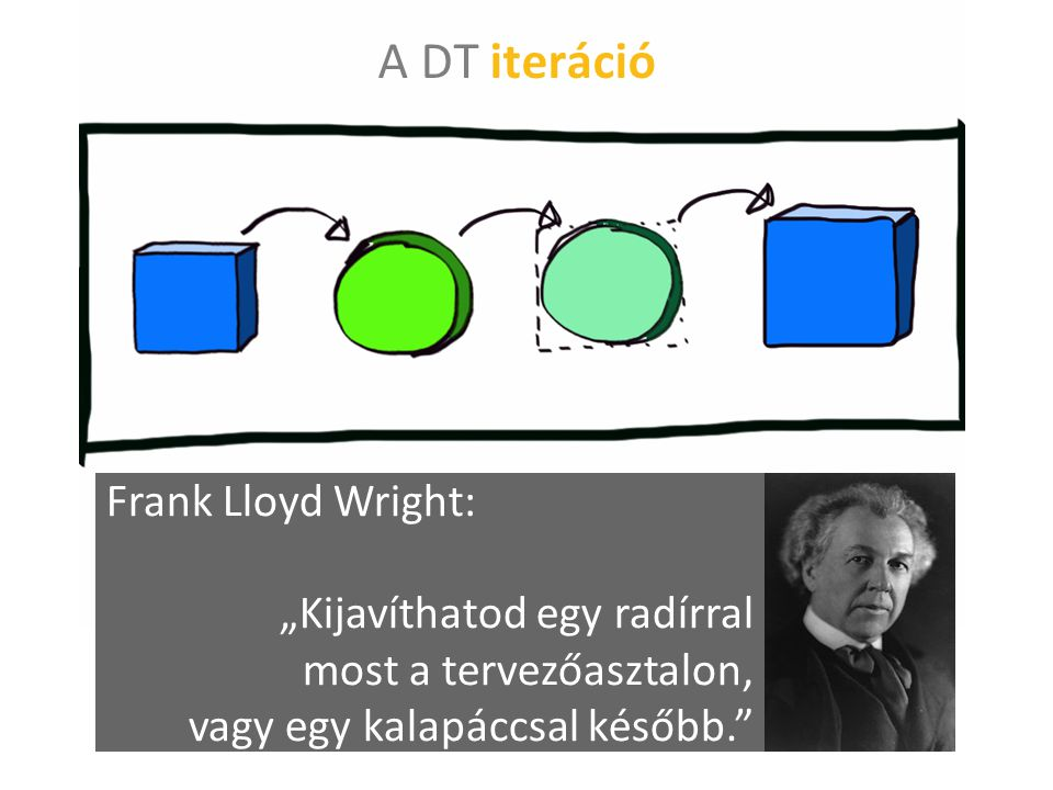"""A DT iteráció Frank Lloyd Wright: """"Kijavíthatod egy radírral most a tervezőasztalon, vagy egy kalapáccsal később."""