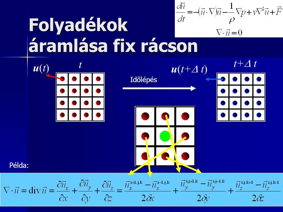 Időlépés Példa: t t+  t u(t)u(t) u(t+  t) Folyadékok áramlása fix rácson