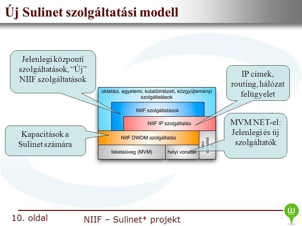 Nemzeti Információs Infrastruktúra Fejlesztési Intézet NIIF – Sulinet + projekt Új Sulinet szolgáltatási modell 10. oldal IP címek, routing, hálózat f