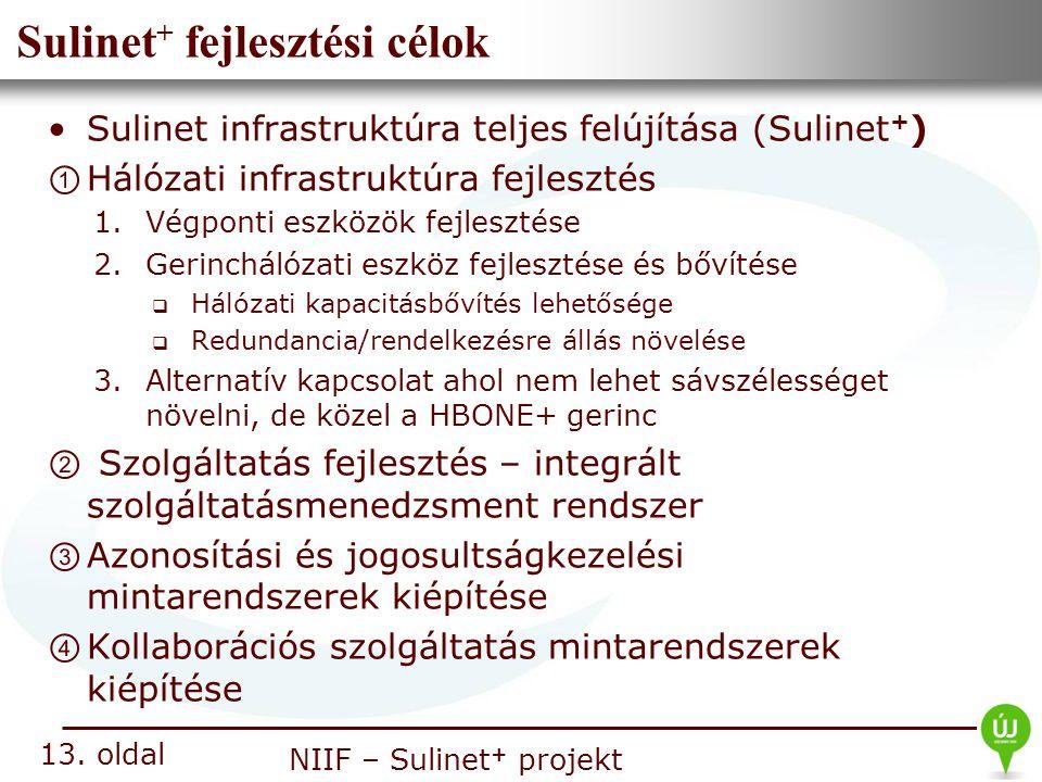 Nemzeti Információs Infrastruktúra Fejlesztési Intézet NIIF – Sulinet + projekt Sulinet + fejlesztési célok Sulinet infrastruktúra teljes felújítása (