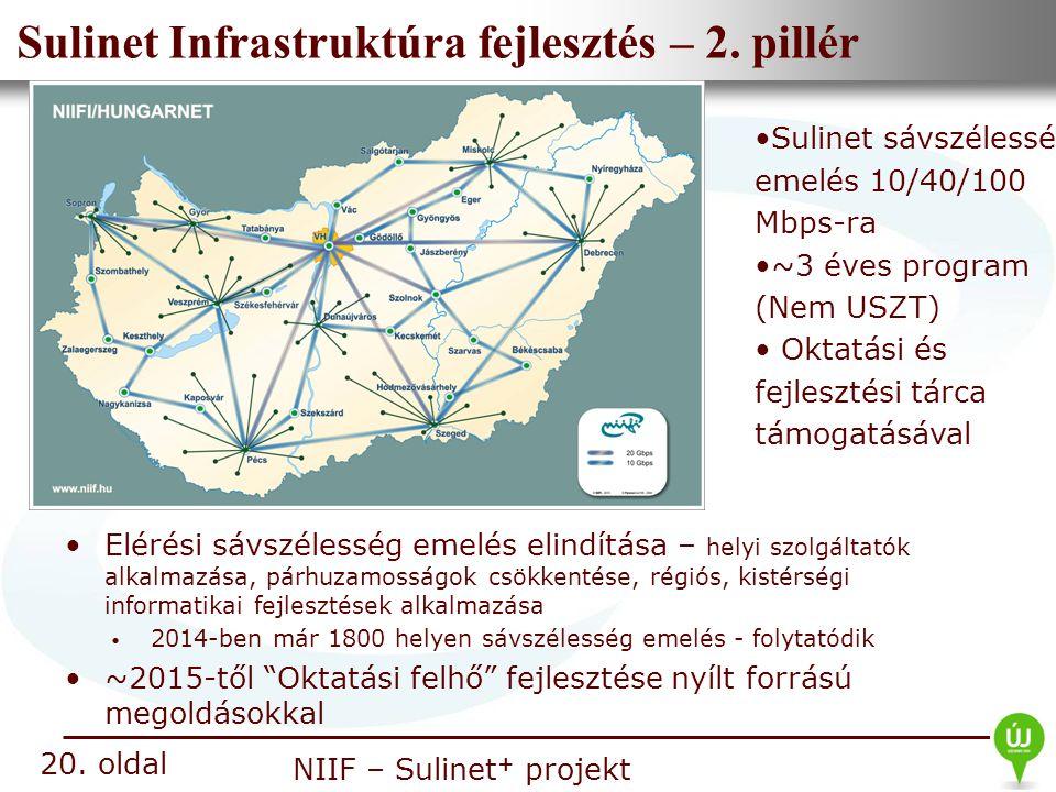 Nemzeti Információs Infrastruktúra Fejlesztési Intézet NIIF – Sulinet + projekt Sulinet Infrastruktúra fejlesztés – 2. pillér Elérési sávszélesség eme