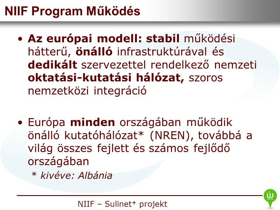 Nemzeti Információs Infrastruktúra Fejlesztési Intézet NIIF – Sulinet + projekt NIIF Program Működés Az európai modell: stabil működési hátterű, önáll
