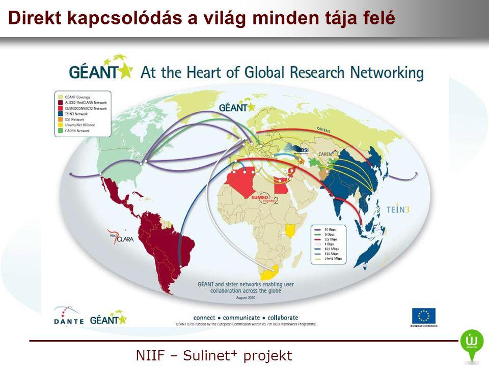 Nemzeti Információs Infrastruktúra Fejlesztési Intézet NIIF – Sulinet + projekt Direkt kapcsolódás a világ minden tája felé