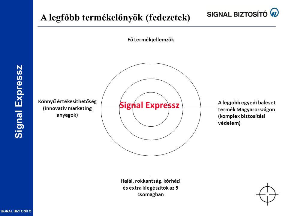 Signal Expressz SIGNAL BIZTOSÍTÓ A legfőbb termékelőnyök (fedezetek) Signal Expressz A legjobb egyedi baleset termék Magyarországon (komplex biztosítá