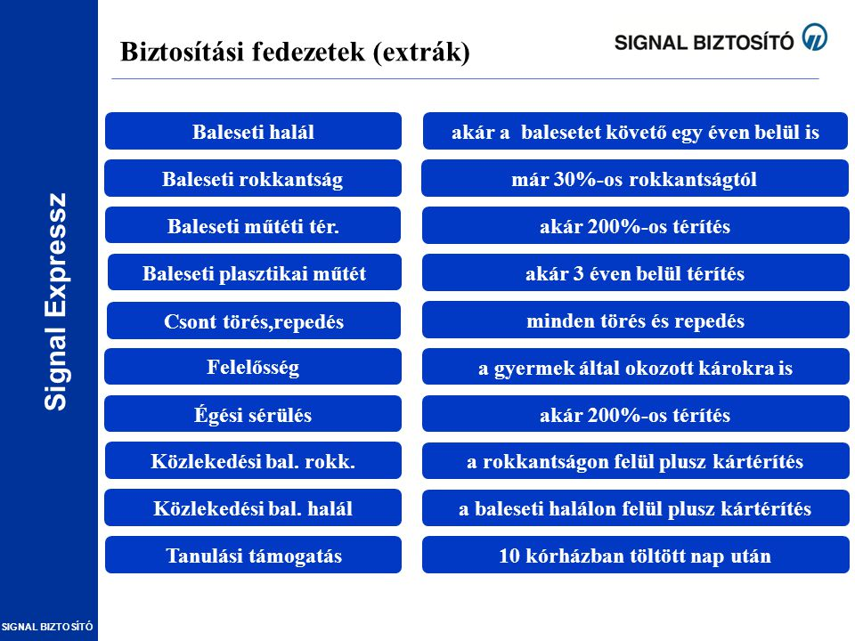 Signal Expressz SIGNAL BIZTOSÍTÓ Biztosítási fedezetek (extrák) Baleseti halál Baleseti rokkantság Baleseti műtéti tér. Baleseti plasztikai műtét Cson