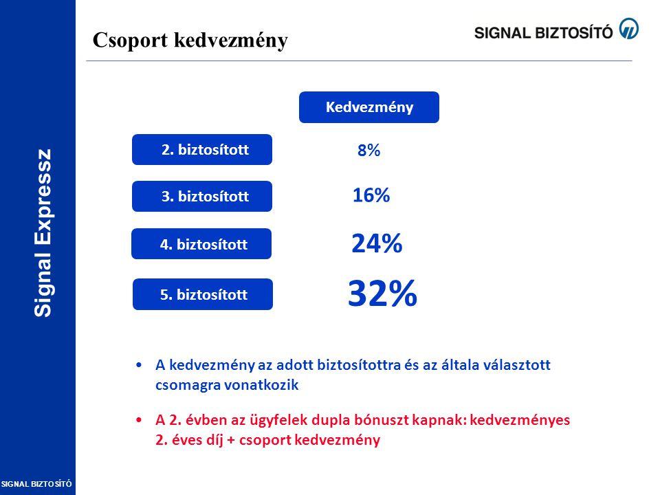 Signal Expressz SIGNAL BIZTOSÍTÓ Csoport kedvezmény Kedvezmény 2. biztosított 3. biztosított 4. biztosított 5. biztosított 8% 16% 24% 32% A kedvezmény