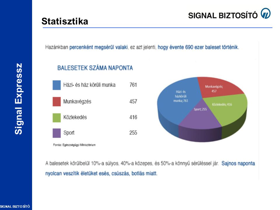 SIGNAL BIZTOSÍTÓ Signal Expressz Statisztika Magyarországon a lakosság életbiztosítási lefedettsége nem éri el a 30%-ot.