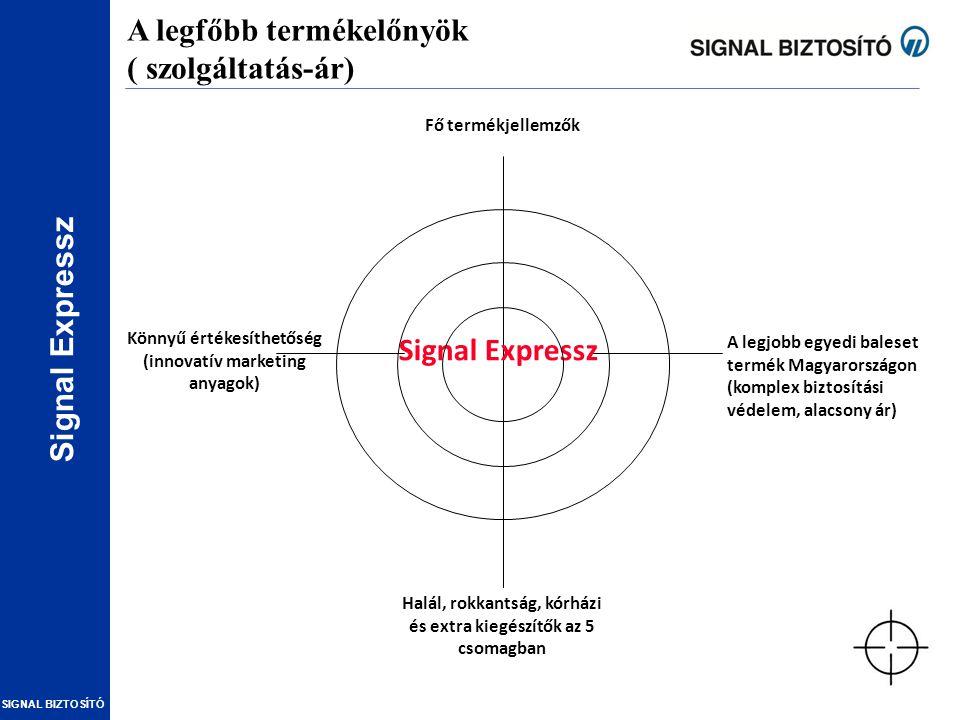 Signal Expressz SIGNAL BIZTOSÍTÓ A legfőbb termékelőnyök ( szolgáltatás-ár) Signal Expressz A legjobb egyedi baleset termék Magyarországon (komplex bi