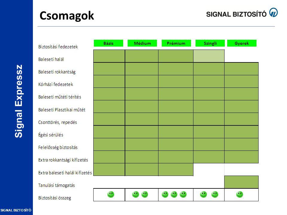 Signal Expressz SIGNAL BIZTOSÍTÓ Biztosítási fedezetek (részletesen) Hűségkedvezmény a 2. évtől!
