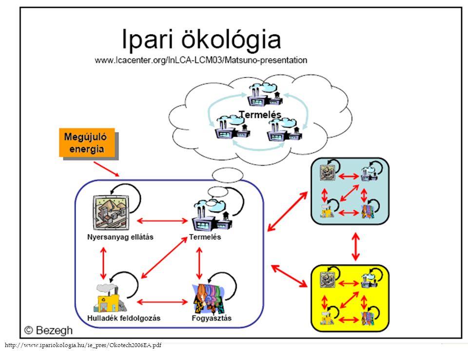 http://www.ipariokologia.hu/ie_pres/Okotech2006EA.pdf