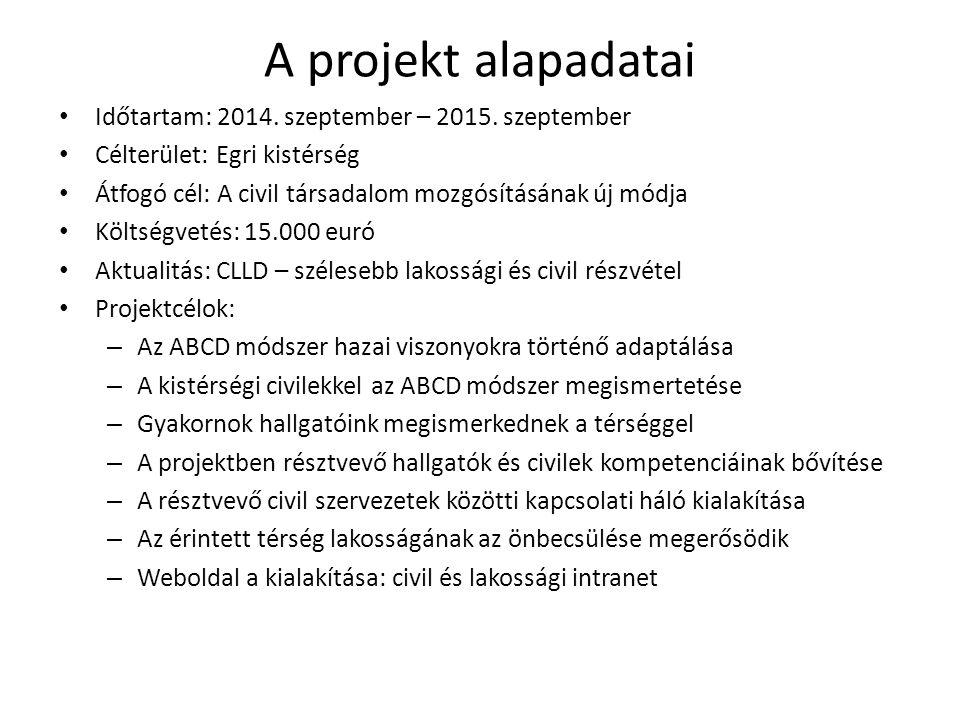 A projekt alapadatai Időtartam: 2014. szeptember – 2015. szeptember Célterület: Egri kistérség Átfogó cél: A civil társadalom mozgósításának új módja