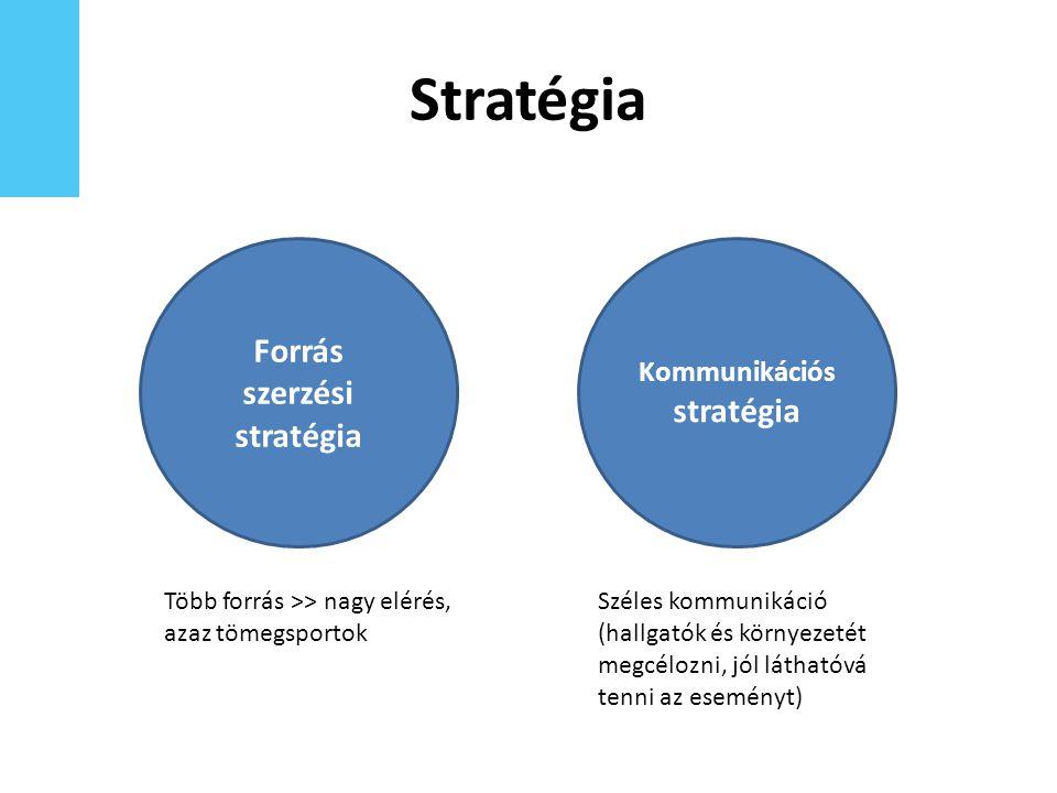 Stratégia Több forrás >> nagy elérés, azaz tömegsportok Forrás szerzési stratégia Kommunikációs stratégia Széles kommunikáció (hallgatók és környezetét megcélozni, jól láthatóvá tenni az eseményt)