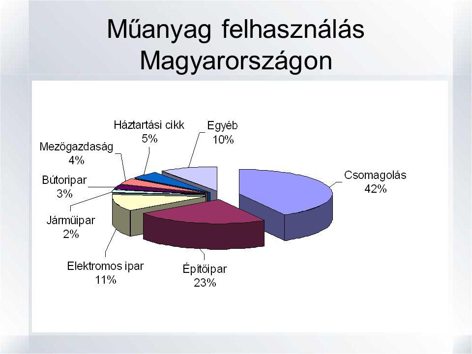 OrszágLerakás %Égetés %Égetők száma Ausztria30114 Dánia55434 Egyesült Királyság75734 Franciaország3834210 Lengyelország9711 Magyarország8451 Németország202358 Szlovákia7092 USA551497 Japán5781490 Szilárd települési hulladékra vonatkoztatva: Hulladék kezelés