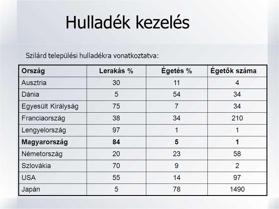 OrszágLerakás %Égetés %Égetők száma Ausztria30114 Dánia55434 Egyesült Királyság75734 Franciaország3834210 Lengyelország9711 Magyarország8451 Németorsz