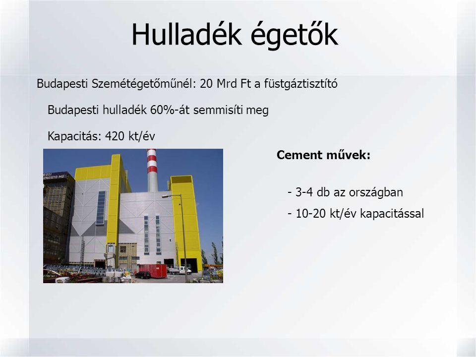 Budapesti Szemétégetőműnél: 20 Mrd Ft a füstgáztisztító Budapesti hulladék 60%-át semmisíti meg Kapacitás: 420 kt/év Hulladék égetők Cement művek: - 3