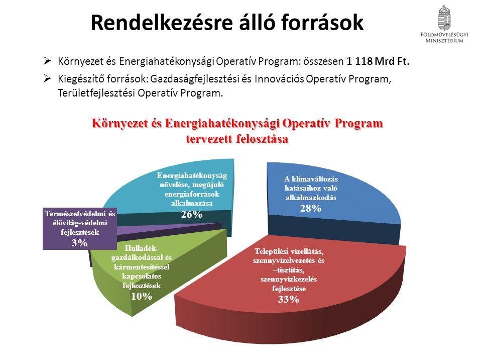 Rendelkezésre álló források  Környezet és Energiahatékonysági Operatív Program: összesen 1 118 Mrd Ft.  Kiegészítő források: Gazdaságfejlesztési és