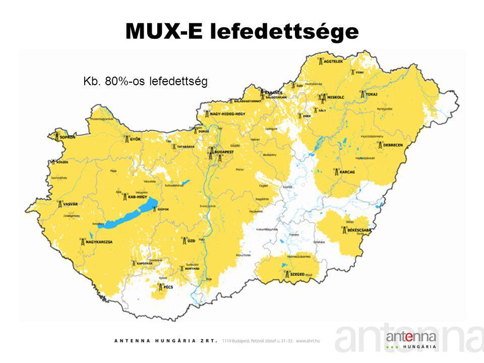 MUX-E lefedettsége Kb. 80%-os lefedettség